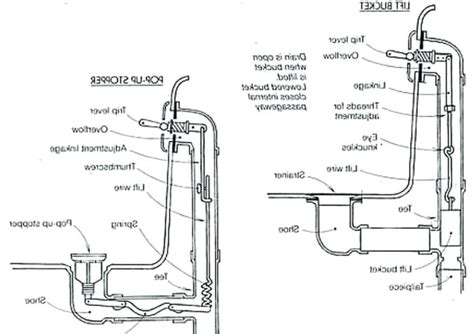 bathtub drain p trap bathtub drain plumbing types preeminent diagrams bathroom