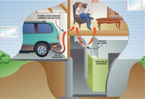 Car Fumes In Garage by Carbon Monoxide Can Be Deadly You Can T See It Or Smell
