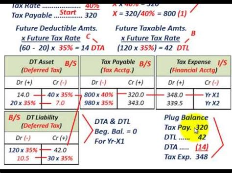 deferred tax accounting known tax payable calculate