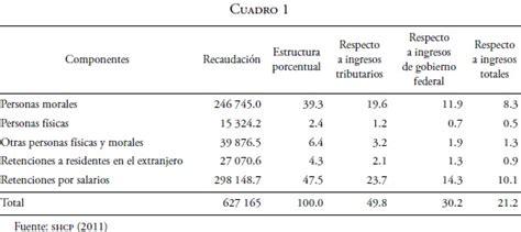 ingresos exentos de iva vlex mxico la reforma del impuesto sobre la renta aplicado a salarios