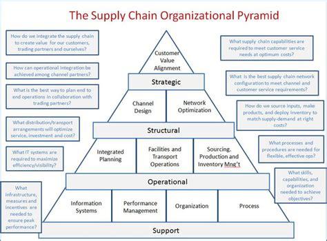 layout strategy supply chain supply chain organizational pyramid supply chain