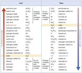 relative strengths of acids and bases 183 chemistry