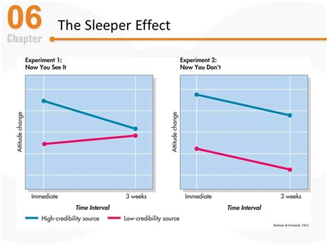 The Sleeper Effect by Chapter 6 Attitudes Ppt