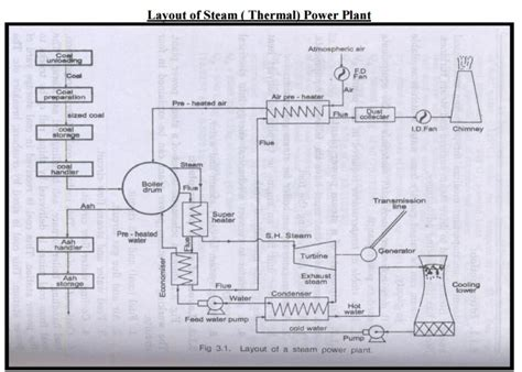 thermal power plant model layout layout of steam power plant study material lecturing