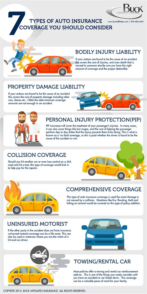 Types Of Auto Insurance car insurance infographic 20 web design