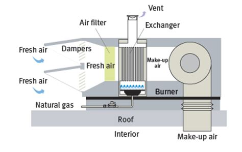 Commercial Kitchen Exhaust Hood Design ventilation indirect fired make up air unit ventilation