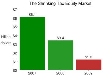 pattern energy tax equity cash incentives for renewables are twice as effective as
