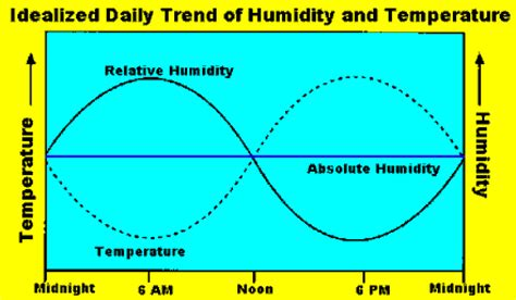 what is considered comfortable humidity weather elements sometimes it s relative humidity