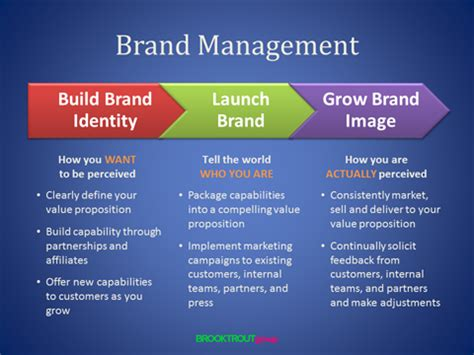 Luxury Brand Management Mba Essec by International Brand Management Limited Wowkeyword