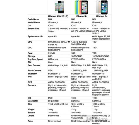 what s the difference between iphones imore