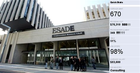 Esade Mba Review by Esade Business School Mba News Thailand