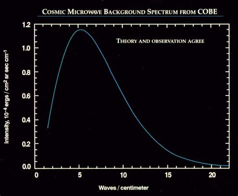 pattern in cosmic background radiation the temperature of the universe
