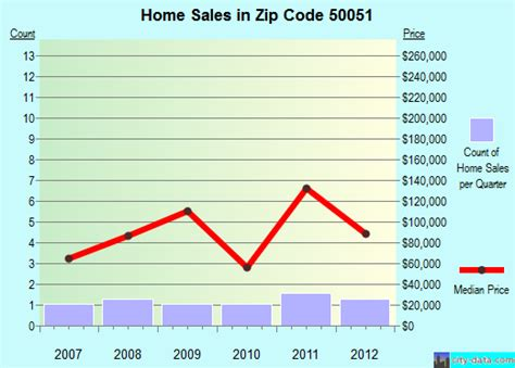 clemons ia zip code 50051 real estate home value