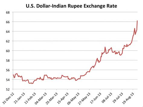 currency converter dollar to rupees us dollar vs indian rupee exchange rate today
