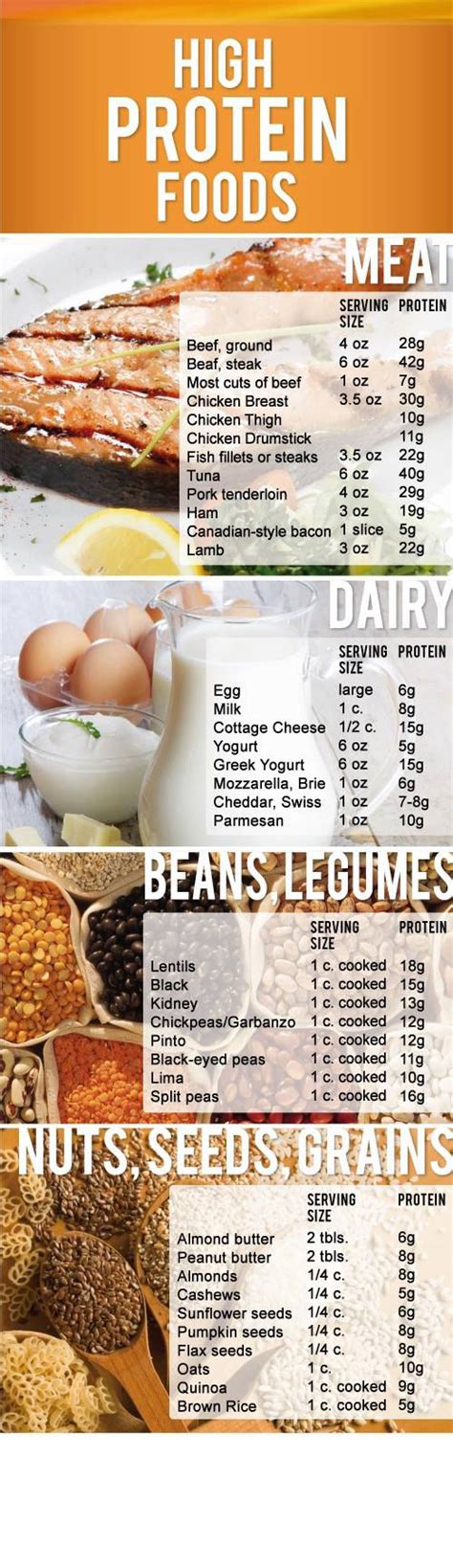 list of healthy fats bodybuilding high protein foods pictures photos and images for