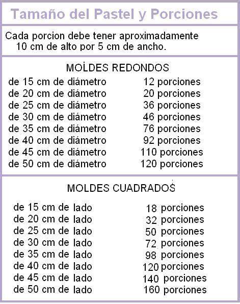 medidas de pasteles tabla de medidas porciones y medidas pasteles pinterest
