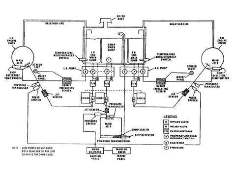 Figure 3 3 M Combining Transmission Oil System Schematic