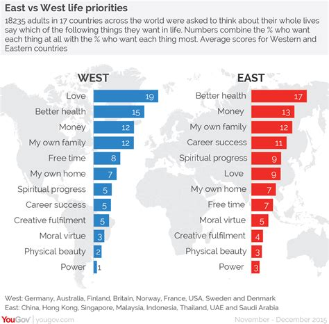 East West Detox Thailand by Yougov What The World Most Wants In The West In