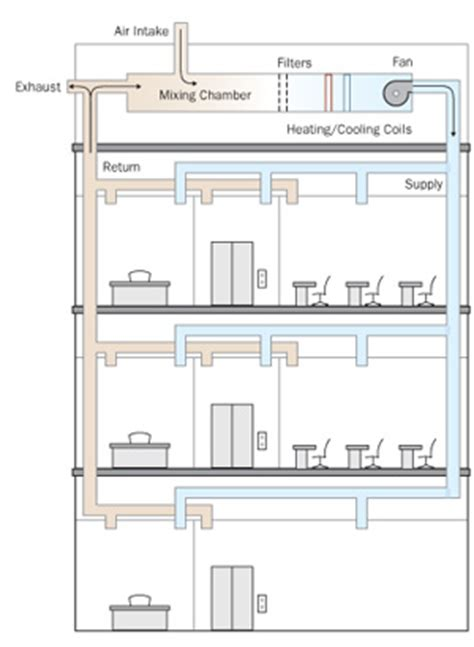 basic home hvac design hvac system basics