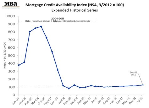 Mba Mortgage Index by Mba Mortgage Credit Availability Increases