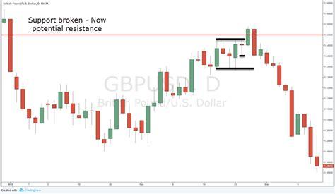 candlestick pattern hikkake profit with the inside bar trading strategy like a pro