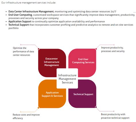 pattern programs for mindtree mindtree infrastructure management services