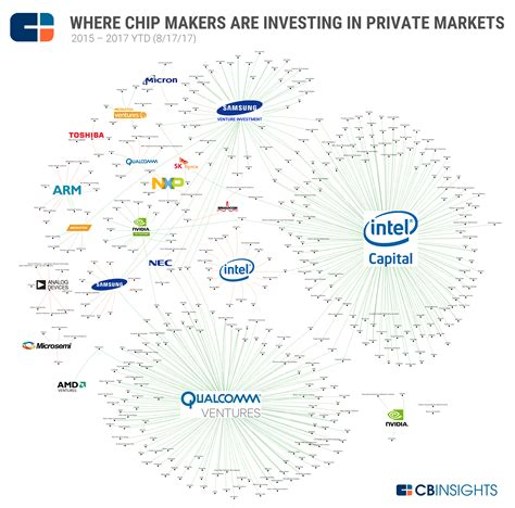 microchip companies where major chip companies are investing in ai ar vr and iot