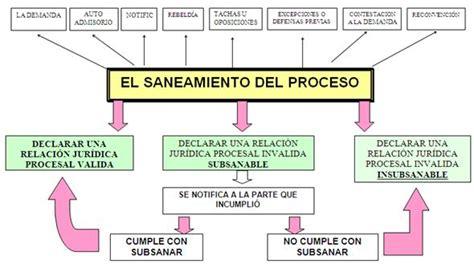 codigo de procedimiento civil en el ecuador 2016 codigo de procedimiento civil en el ecuador 2016 codigo