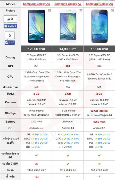Samsung A5 Vs A8