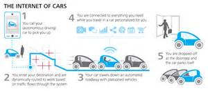 Connected Cars Us Future Of Transportation Connected Vehicles