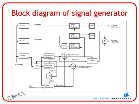 block diagram of generator ppt gps and other gnss signals powerpoint presentation