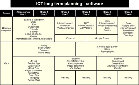 ict plan template exles of digital lesson plan search results