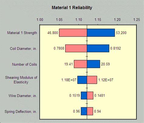 tornado diagram excel sensitivity analysis using a tornado chart