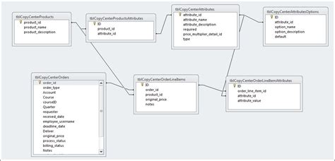 database design for manufacturing copy shop database design stack overflow