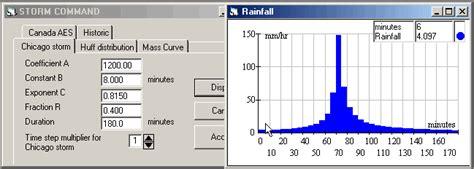 design rainfall definition hydrology