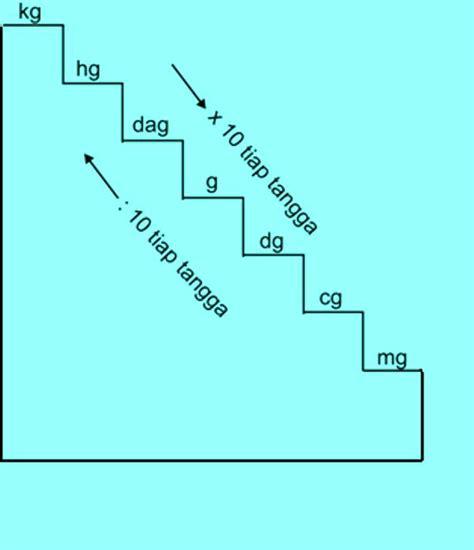 konversi jarak konversi satuan konversi satuan caroldoey