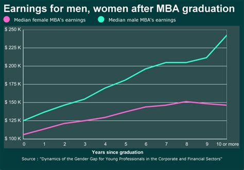 Mba After 4 Years Of Experience by The Pay Gap Between And Marketwatch