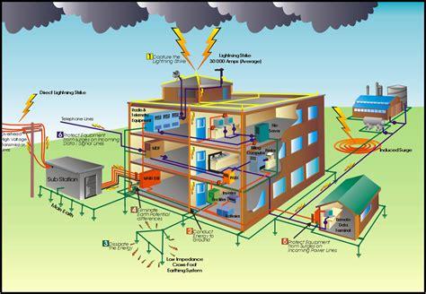 pengertian layout grid electrical engineering