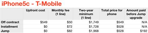 iphone 5c mobile hotspot buying an iphone 5s or 5c in the us we crunched the numbers