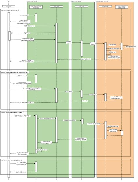 multilayer sequence diagram multilayer security concept software engineering stack