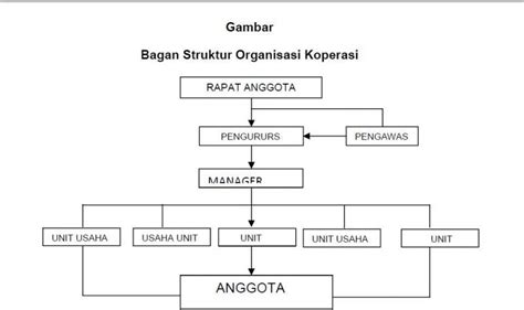 syarat membuat struktur organisasi struktur organisasi koperasi perusahaan sekolah