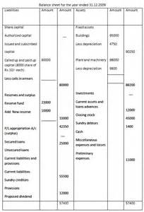final accounts trial balance financial statements