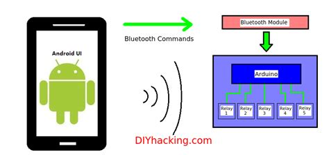 diy android home automation with free smartphone app diy