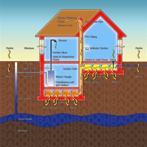 Radon In Homes by What Is Radon Ec Does It