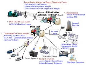 Electric Vehicles As Distributed Energy Resources Smart Grid Energy Management System For Integrated