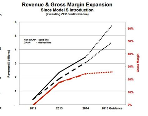 tesla s revenues up some targets missed company remains