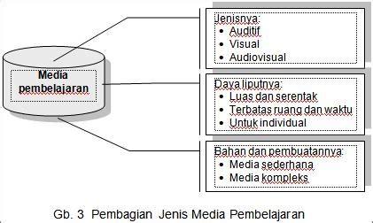 Belajar Dan Pembelajaran C Asri Budiningsih sumber belajar media dan alat peraga hidayatullah