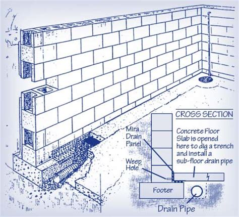 interior waterproofing materials their benefits and