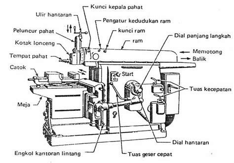 Mesin Ketam mechanicalsains mesin ketam dan mesin serut