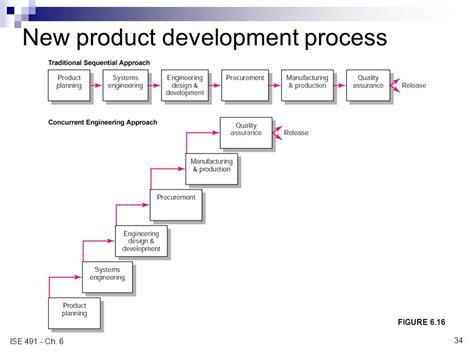 new product development process flowchart product development process flowchart create a flowchart